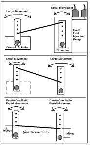 Ratio Of Control Travel-To Engine And Transmission Levers