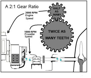 Ratio Of Engine Speed-To Transmission Output Shaft Speed