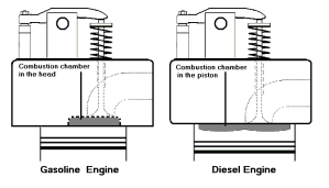 Comparing Gas And Diesel Engine Combustion Chamber Locations