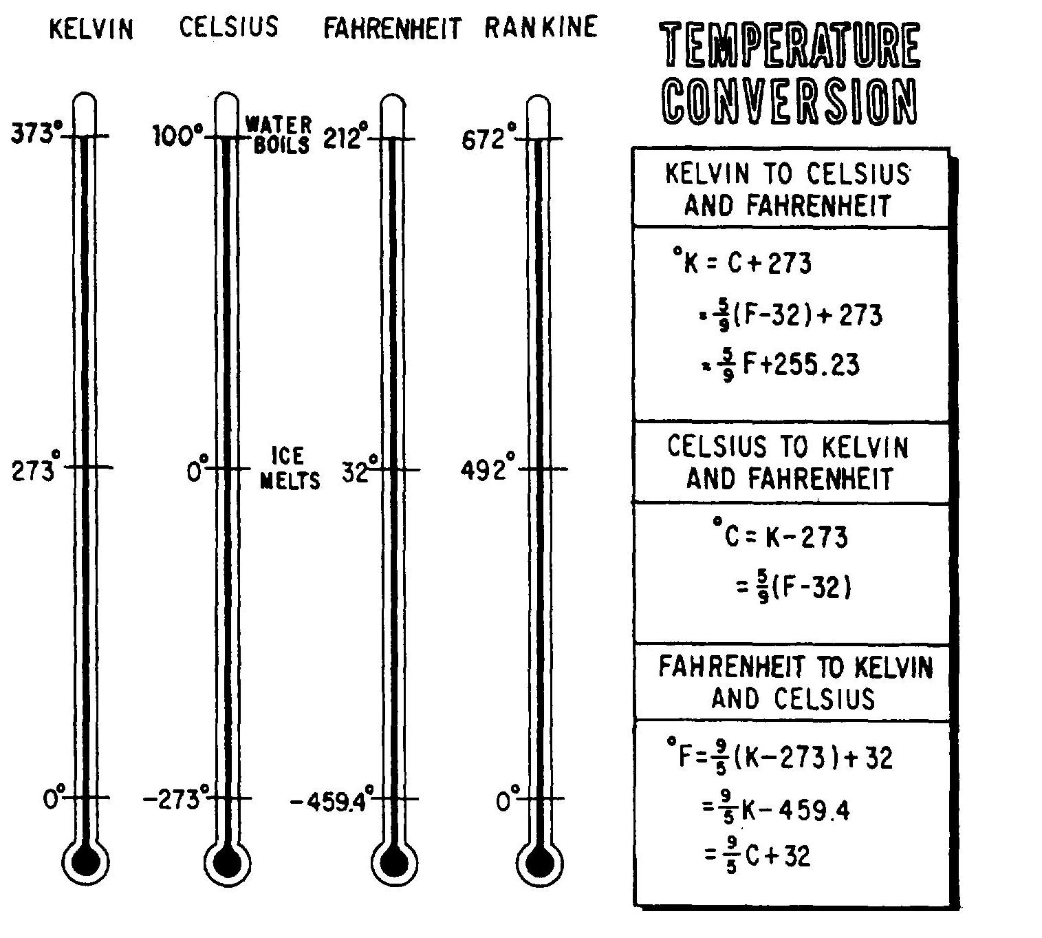 Searchitfast image temperature conversion chart 1515x1363 view full size nvjuhfo Images