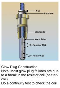 Figure 1  Parts of a Glow Plug