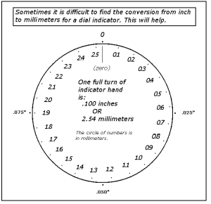 Inches-to-metric Dial Indicator Conversion