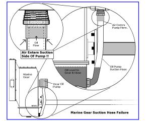 Marine Transmissions Need Regular Hose Changes