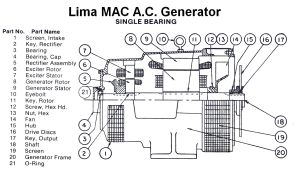 Inside The MAC Generator (Coutesy of Marathon Electric)