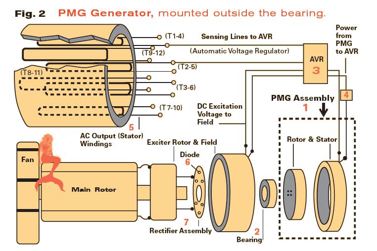 Wiring Diagram Stamford Alternator : Stamford generator wiring diagram get free image about