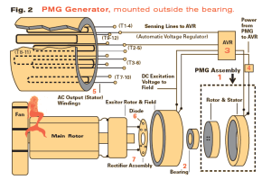 Inside The PMG Generator